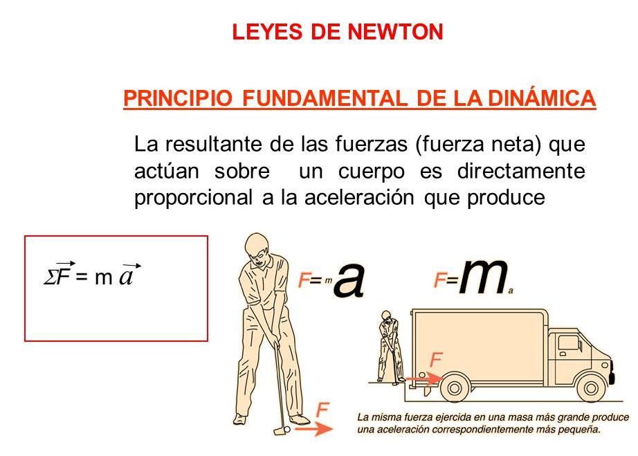 Descripción de la segunda Ley de Newton