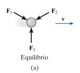 Descripción ilustrada de suma de fuerzas en un estado de equilibrio o reposo.