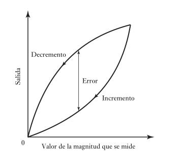 Salida, donde el error por histéresis es la diferencia máxima en la salida obtenida a partir de valores de incremento y decremento