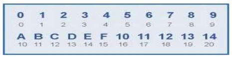 Código Hexadecimal
