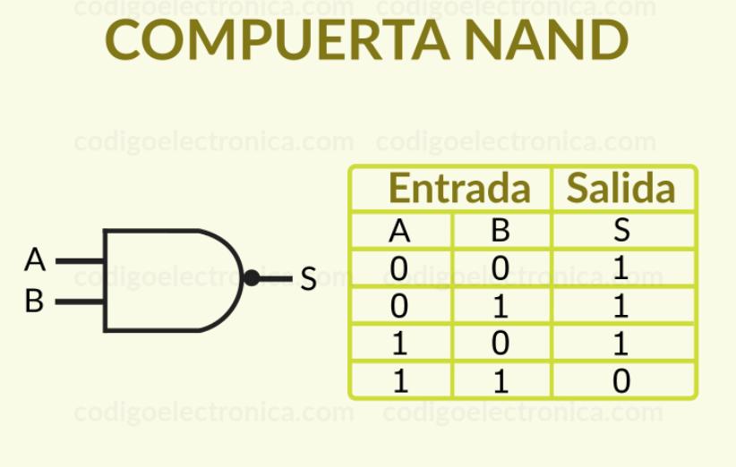 Compuertas Lógicas NAND